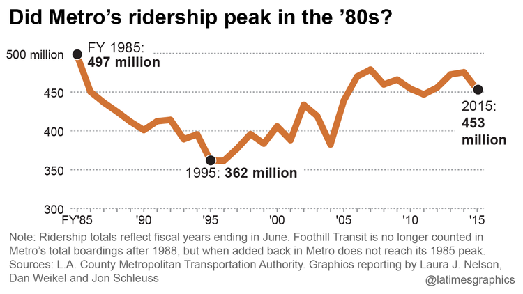 The Los Angeles Times' recent story about transit ridership ...