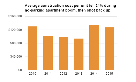 During 2011 and 2013 when Portland opened the door to parking-free housing, construction costs declined, but it's not clear how big a role it played. Graph: Bike Portland