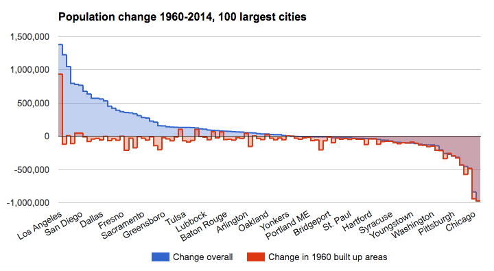 A lot of the growth happening in fast-growing cities is due to annexation. In many cases, their urban areas have shrunk. For interactive graph visit Transport Politic