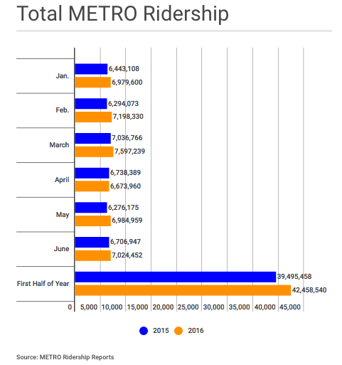 Houston Metro ridership has increased about 7 percent since the bus system was completely overhauled last year. Graph: Rice University's Kinder Institute