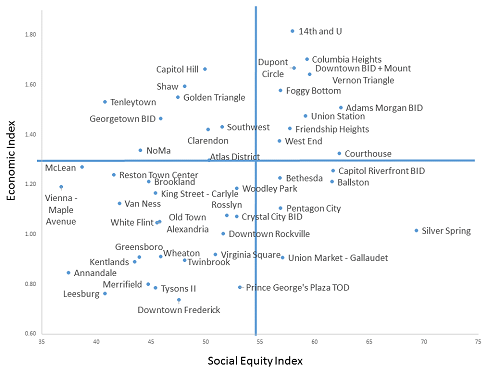"""This social equity analysis identifies walkable places that are also affordable and transit accessible. The """"sweet spot"""" is the upper right-hand corner. Graph: Tracy Hadden Loh via GGwash"""