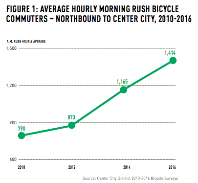 Thousands of cyclists pour into Center City Philadelphia daily, largely on two buffered bike lanes. Graph: Center City District